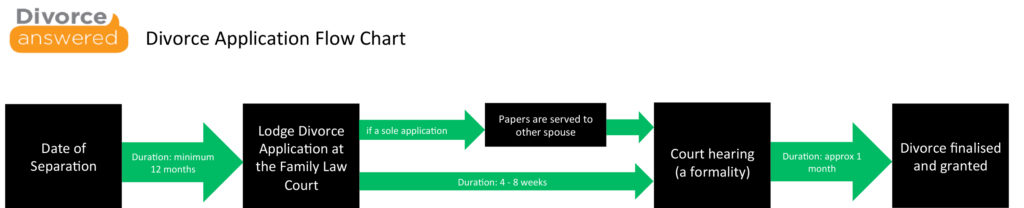 divorce-process1